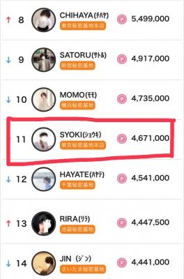 SYOKI(ショウキ) 9月度ランキング