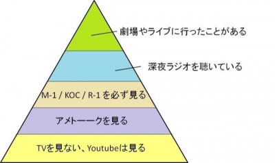 IKU(イク) お笑い5段階説